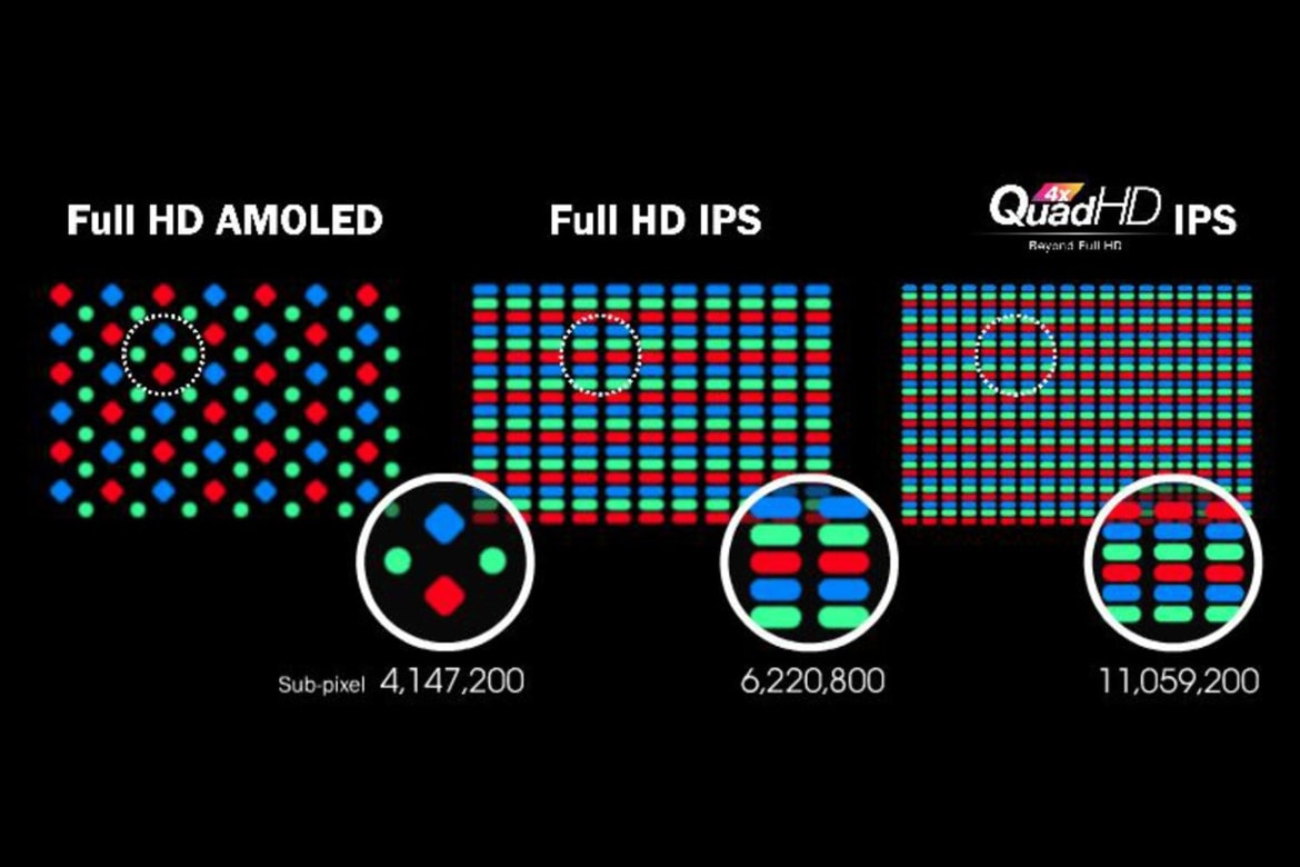 IPS ili AMOLED