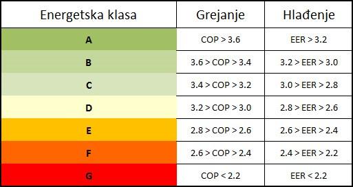 Vodič - kupovina klima uređaja - energetske klase - 02