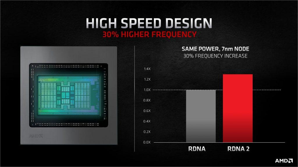 AMD Radeon RX 6000 - 30% brži GPU