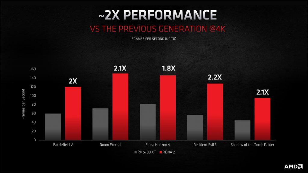AMD RDNA 2 mikroarhitektura -