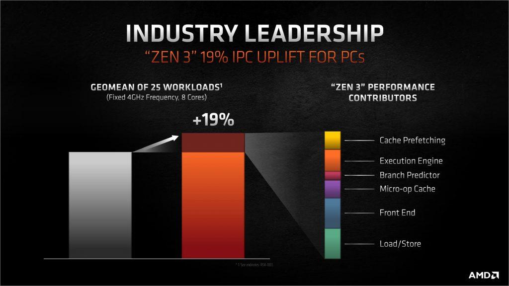 AMD RYZEN 5000 - Zen3 mikroarhitektura - 19% veći IPC
