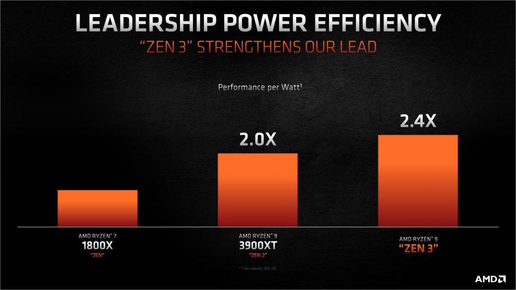 AMD RYZEN 5000 - Zen3 mikroarhitektura - energetska efikasnost