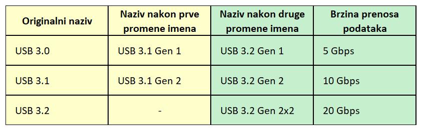 USB 3.0, USB 3.1, USB 3.1 Gen 1, USB 3.1 Gen 2, USB 3.2, USB 3.2 Gen 1, USB 3.2 Gen 2 i USB 3.2 Gen 2x2 - uporedni prikaz naziva i deklarisane brzine prenosa podataka